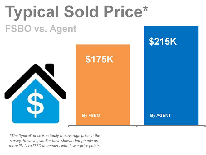 FSBO_vs._Agent_Typical_Sold_Price